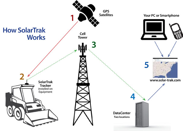How It Works-SolarTrak
